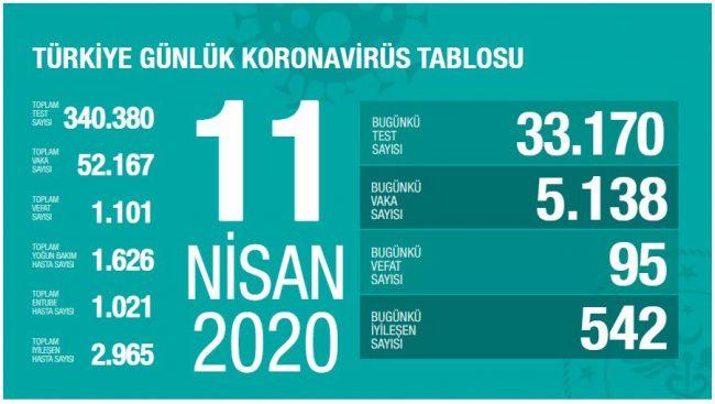 Türkiye ve Dünya'da Koronavirüs'te (Covid-19) Son Durum (11 Nisan 2020)