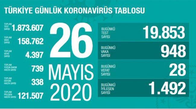 Türkiye ve Dünyada Koronavirüs'te Son Durum (26 Mayıs 2020)