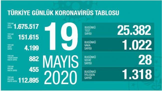 Türkiye'de ve Dünyada Covid-19'da Son Durum (19 Mayıs 2020)