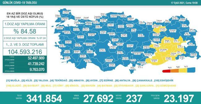 Dünyada ve Türkiye'de Koronavirüs'te son durum (17 Eylül 2021)