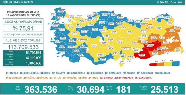 Dünyada ve Türkiye'de Koronavirüs'te son durum (15 Ekim 2021)